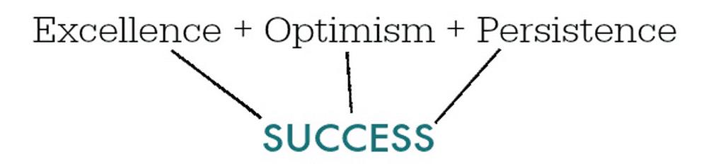 The 3 Pillars of Success