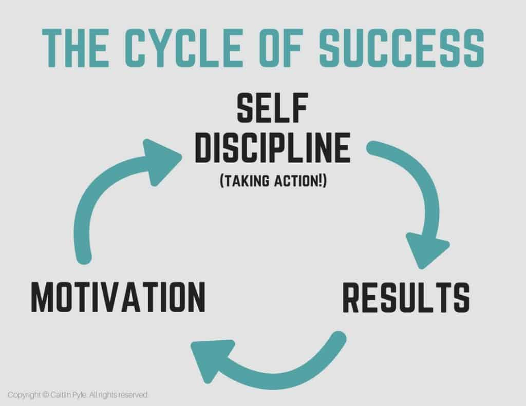 cycle-of-success