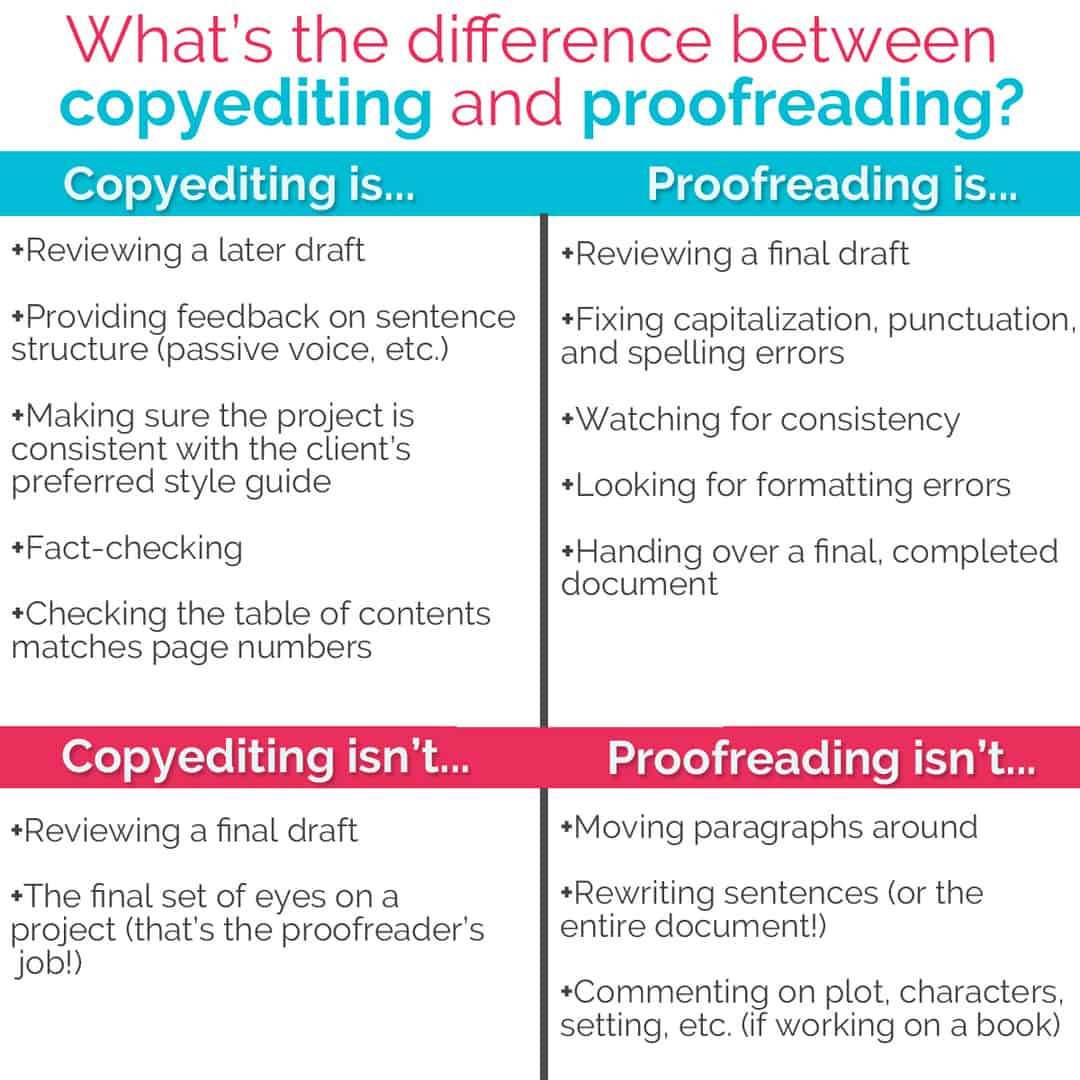 There are BIG differences between copyediting and proofreading
